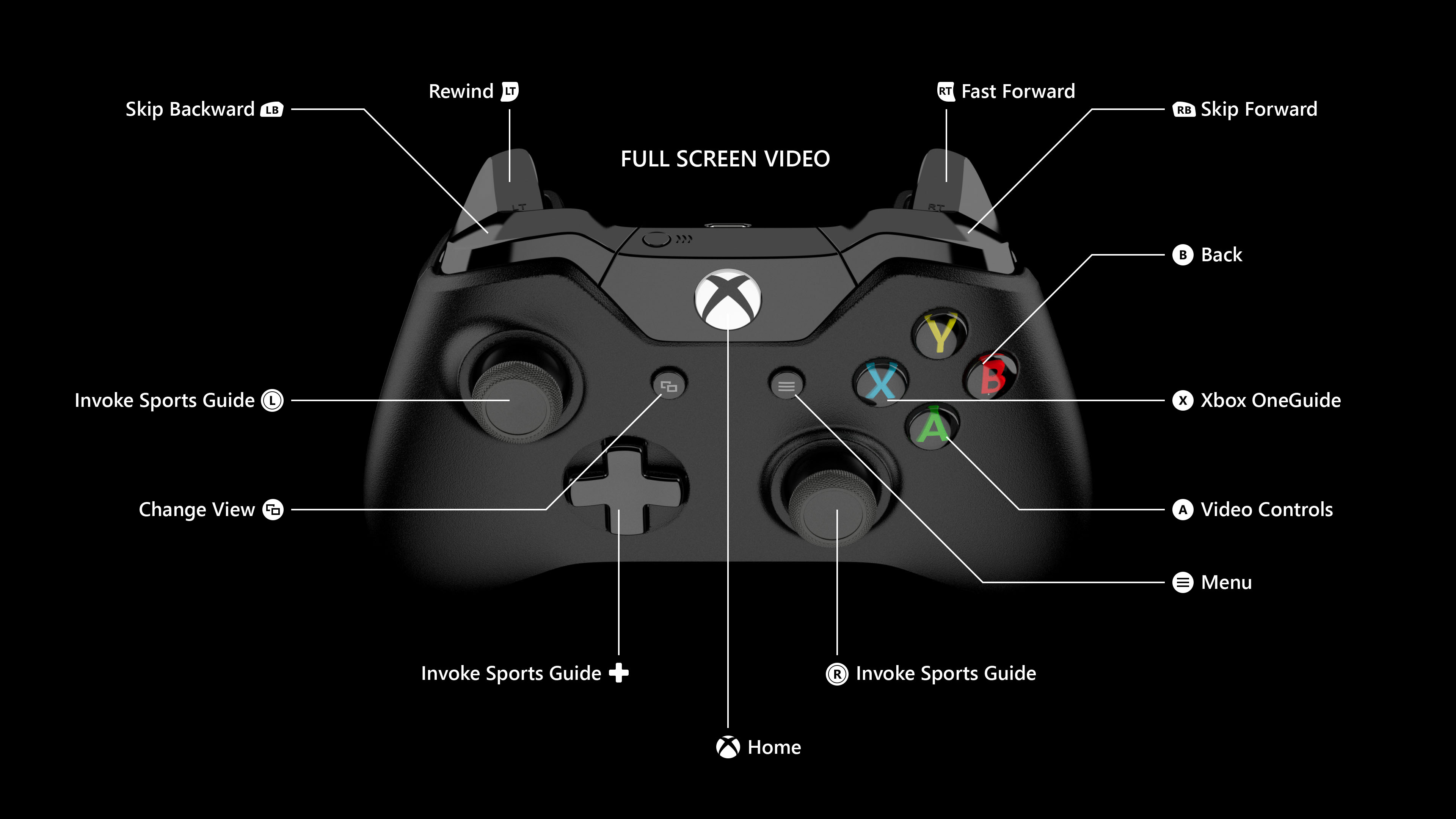 Xbox One Controller Buttons Game Help